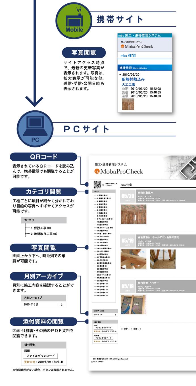 携帯サイト、PCサイト