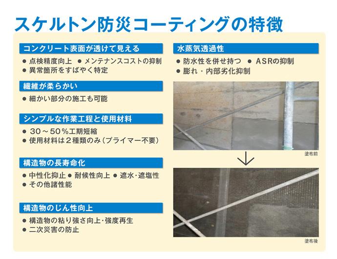 スケルトン防災コーティングの特徴 1.コンクリート面が透けて見える…点検精度向上、メンテナンスコストの抑制、異常個所をすばやく特定 2.繊維が柔らかい…細かな部分の施工も得意 3.シンプルな作業工程と使用材料…30~50%工期短縮、使用材料は二種類のみ(プライマー不要) 4.構造物の長寿命化…中性化抑制、耐候性向上、遮水・遮塩 5.構造物のじん性向上…構造物の粘り強さ向上・強度再生、二次災害の防止 6.水蒸気透過性…防水性を併せ持つ、ASRの抑制、膨れ・内部劣化抑制